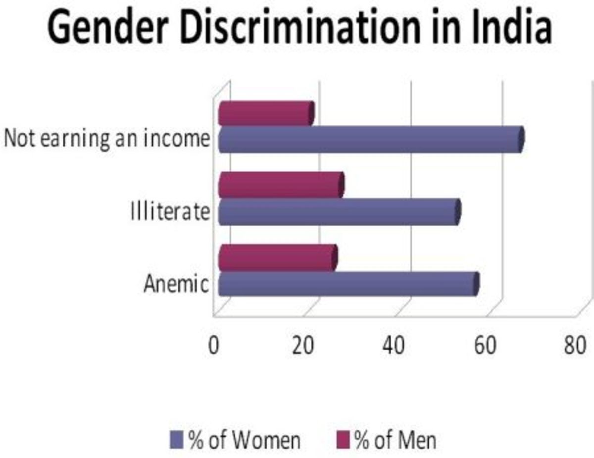 gender discrimination and women's development in Gender discrimination in india: a reality about the positive development of women in reading is gender discrimination against women is not only.