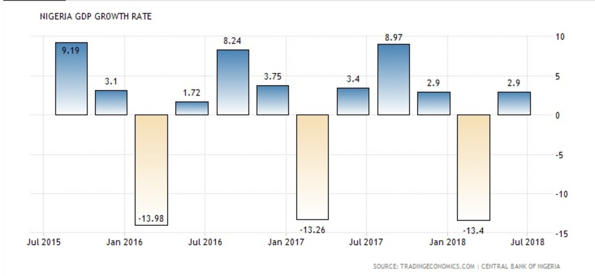Nigeria Gross Domestic Product (GDP) growth rate from 2010 to 2018.