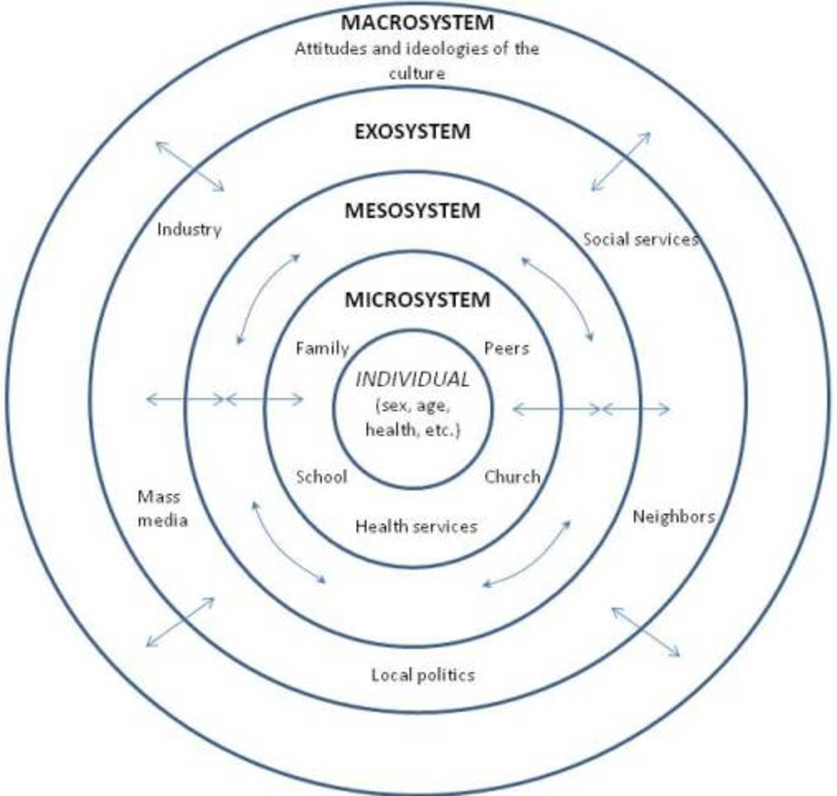 Using the Social-Ecological Model to Understand and  Help Families Living in Poverty.