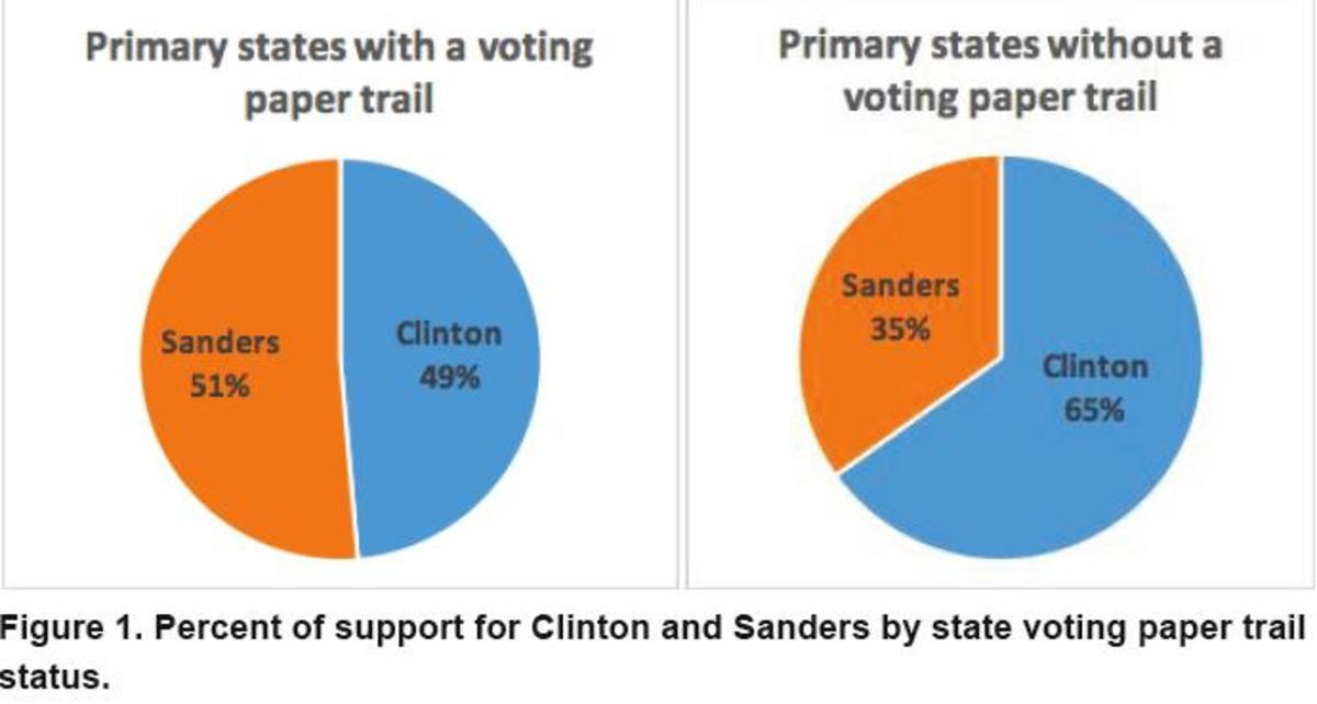 """Image from report out of Stanford """"Are We Witnessing a Dishonest Election?"""""""