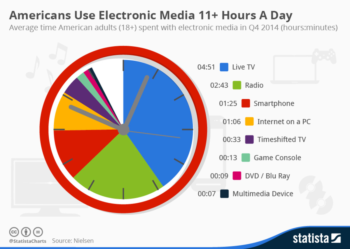 Americans' consumption of media is over 11 hours per day.