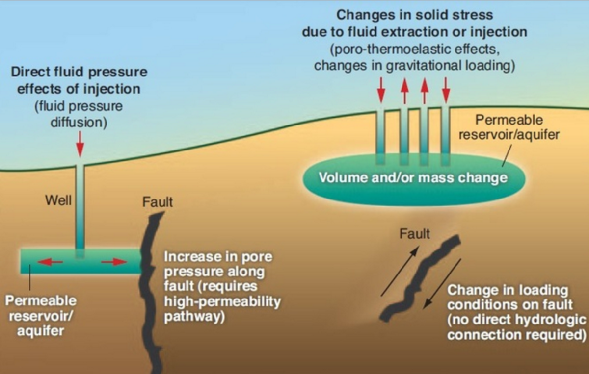 Three reports have been published this month in Science that add to our limited but growing data on the causal link between fluid injections and earthquakes.