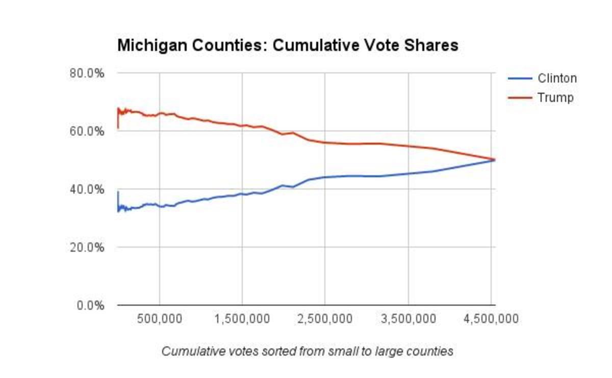 Michigan cumulative vote tally graph - Richard Charnin