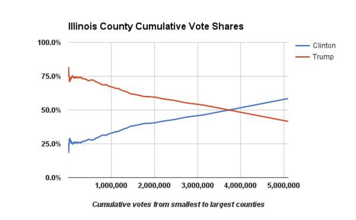 Illinois cumulative vote tally graph - Richard Charnin