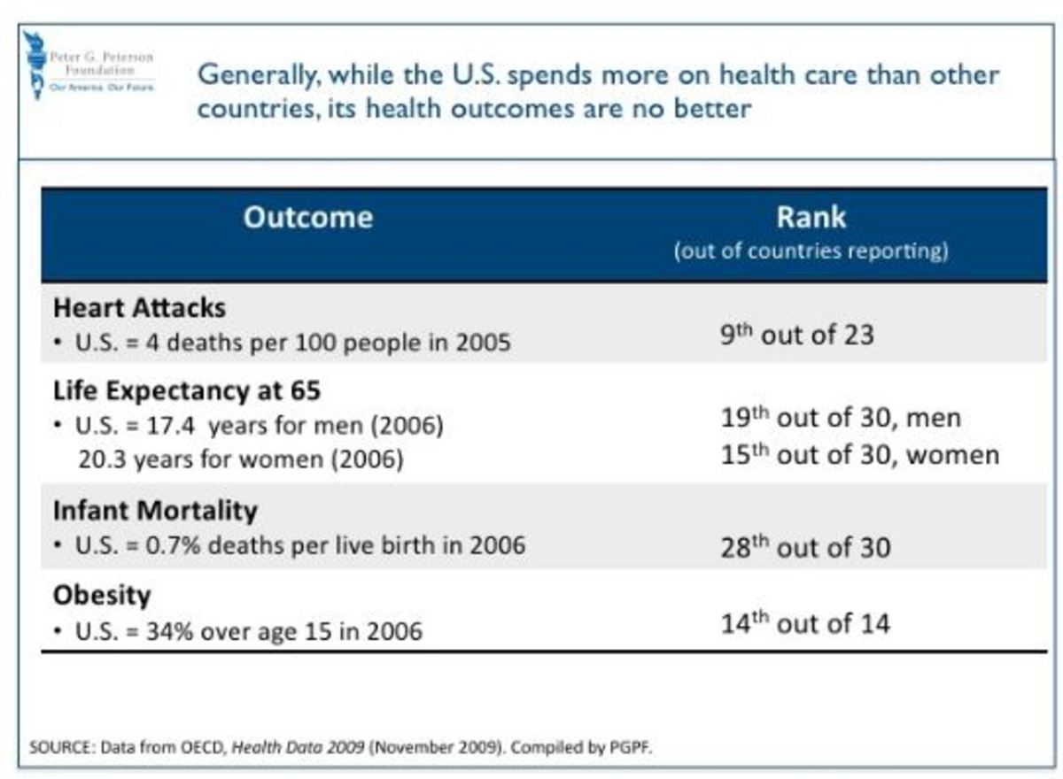 We are not doing well with the health of our populace compared to other countries.