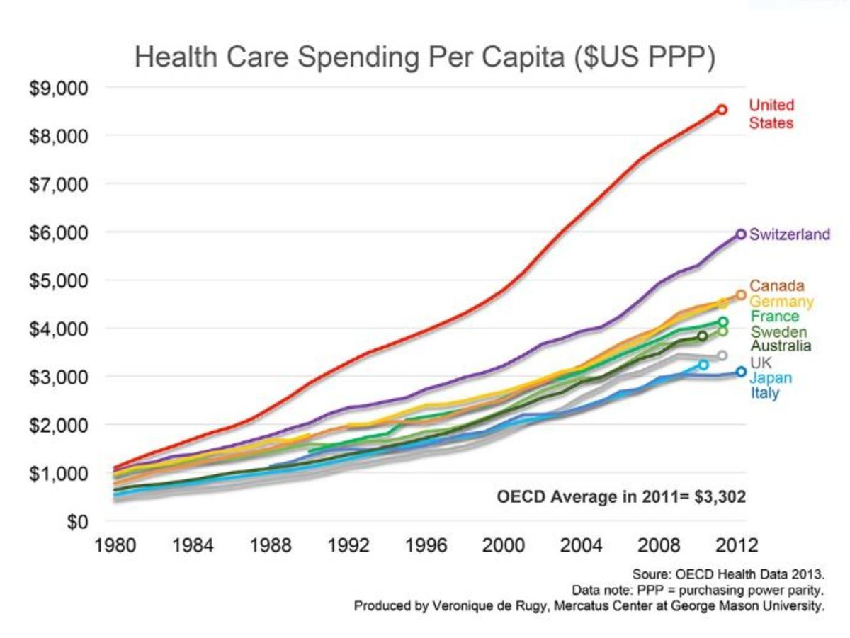 We spend far more than other developed countries on health care. Yet, our outcomes aren't that great. (See chart below)