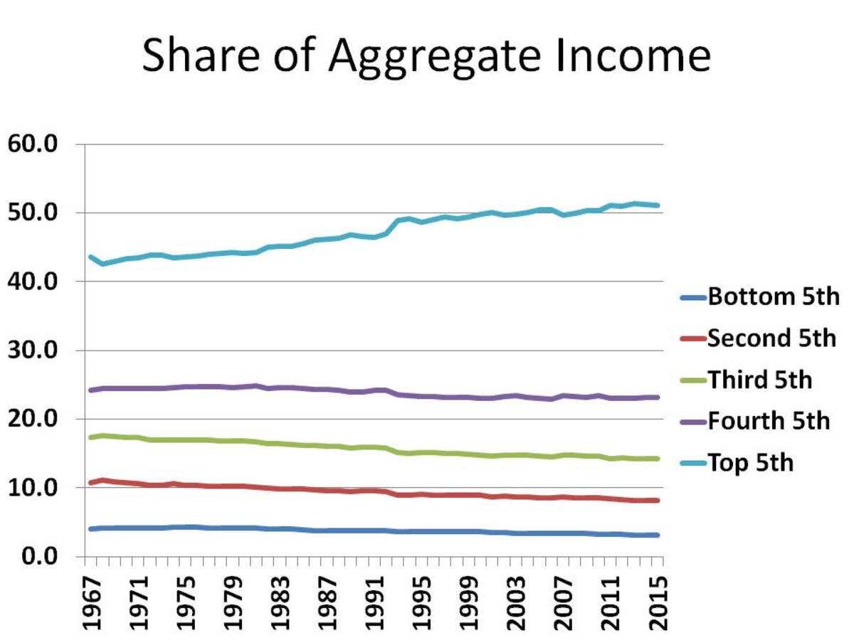CHART 2 - Notice How the Rich Got Richer Much Faster Than Everyone Else