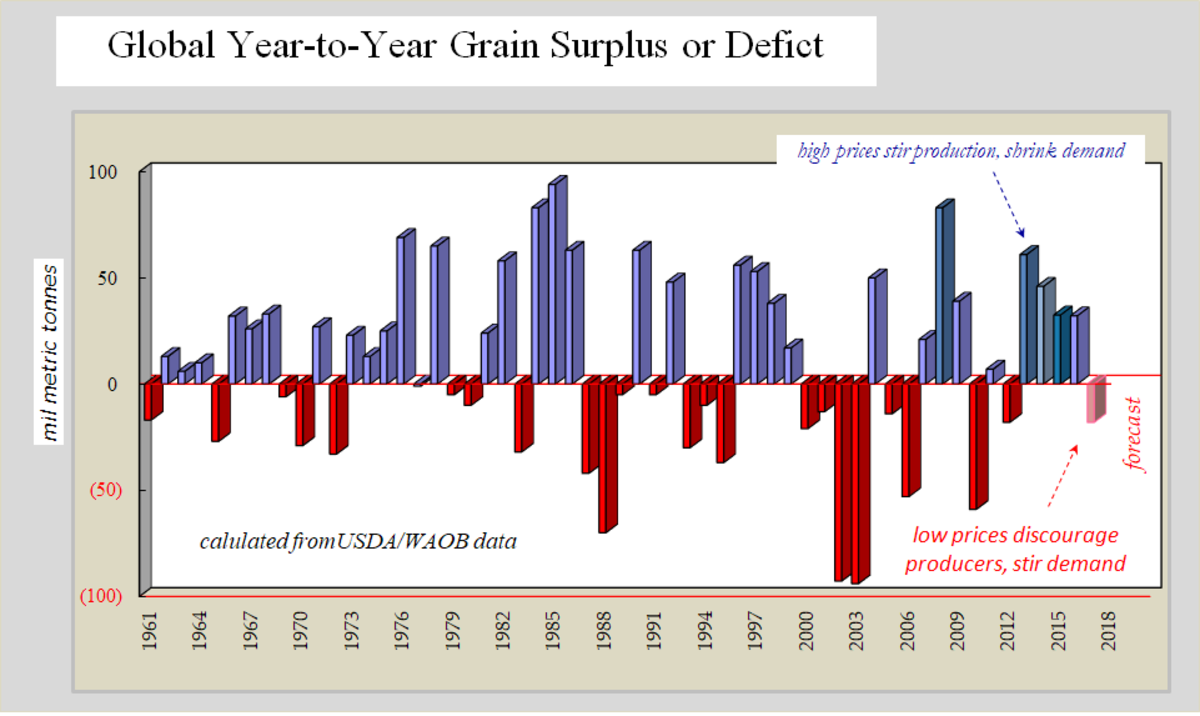 Alternating periods of grain surplus and grain deficit