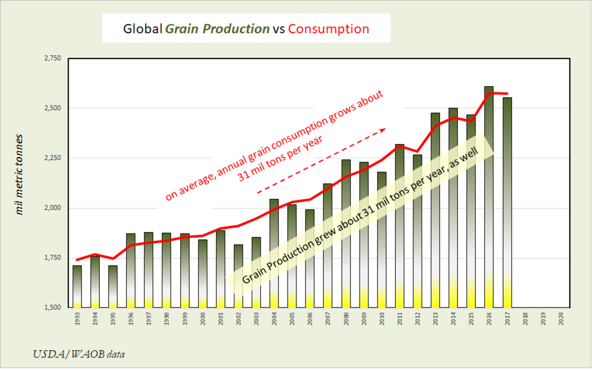 Grain consumption and grain crop sizes are keeping up with each other, by and large