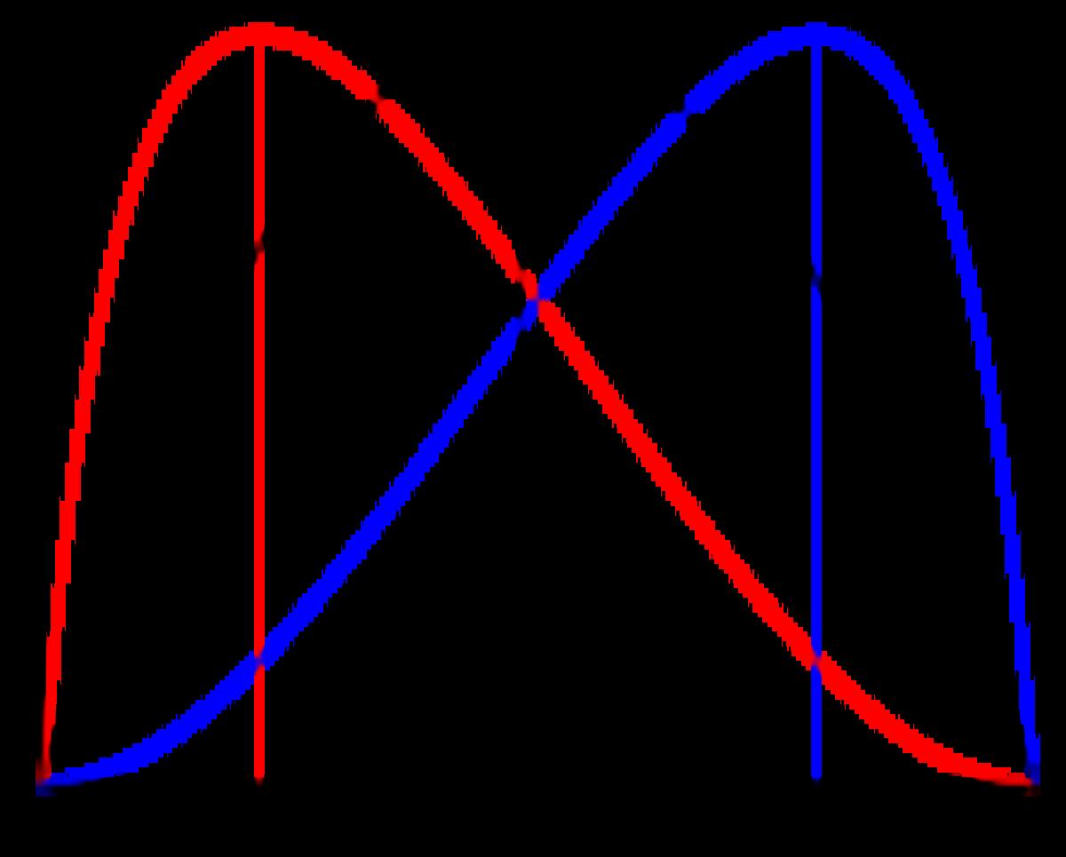 CHART 3 - Different Laffer Curve Shapes