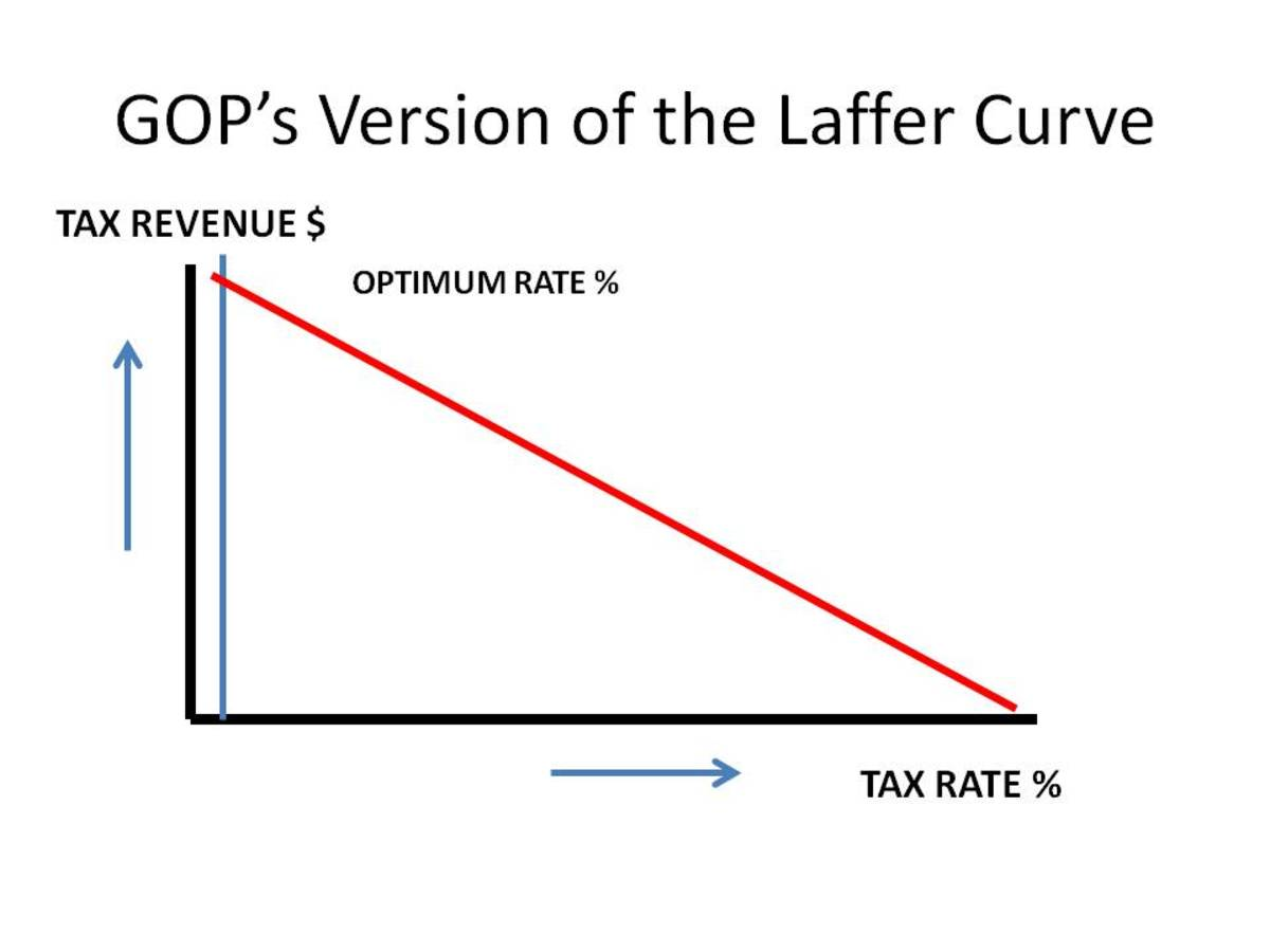 CHART 2 - LAFFER CURVE: GOP Version