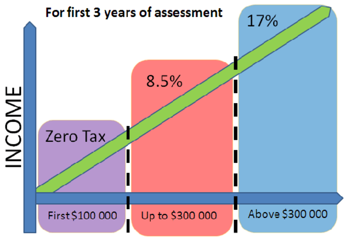 Singapore's attractive corporate tax system