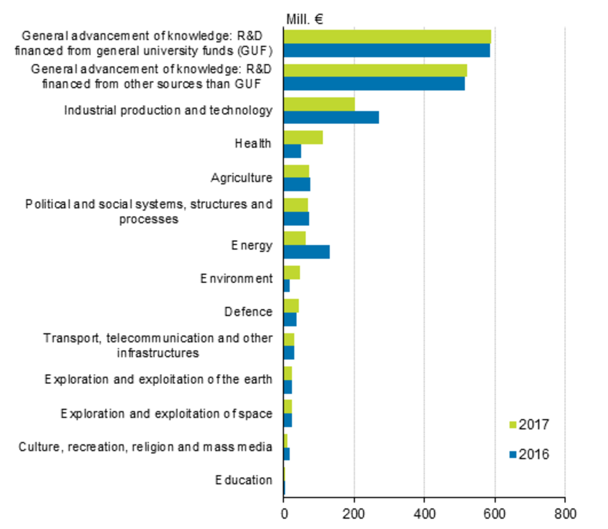Government R&D funding according to social policy objective category