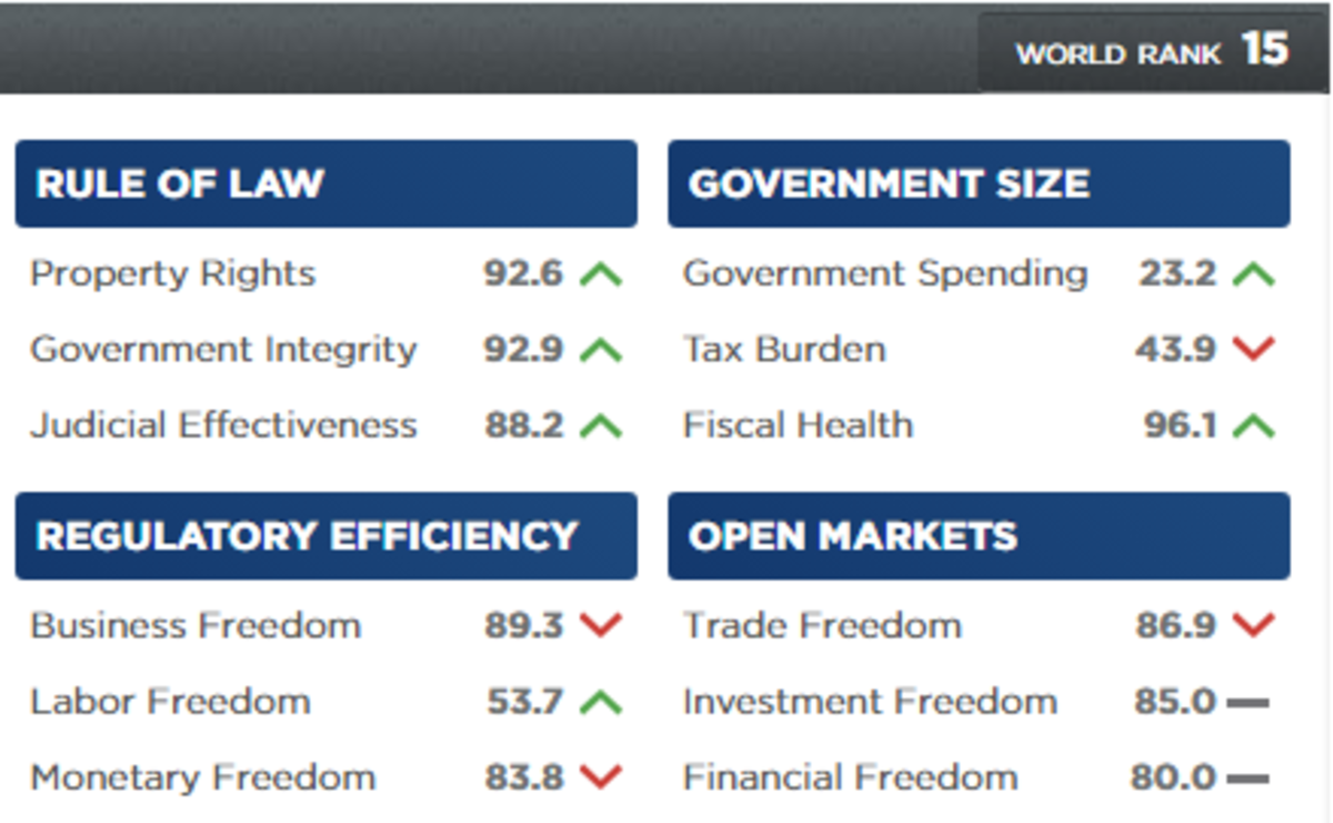 Sweden's economic freedom score by Heritage Foundation