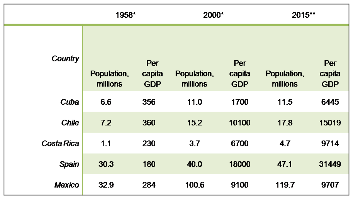 Comparison of per capita GDP of Cuba to other countries with similar GDP in 1958.  * Data from http://www.futurodecuba.org/COMPARATIVE%20STUDY%20OF%20CUBA'S%20GDP.htm ** Data from Trading Economics.com