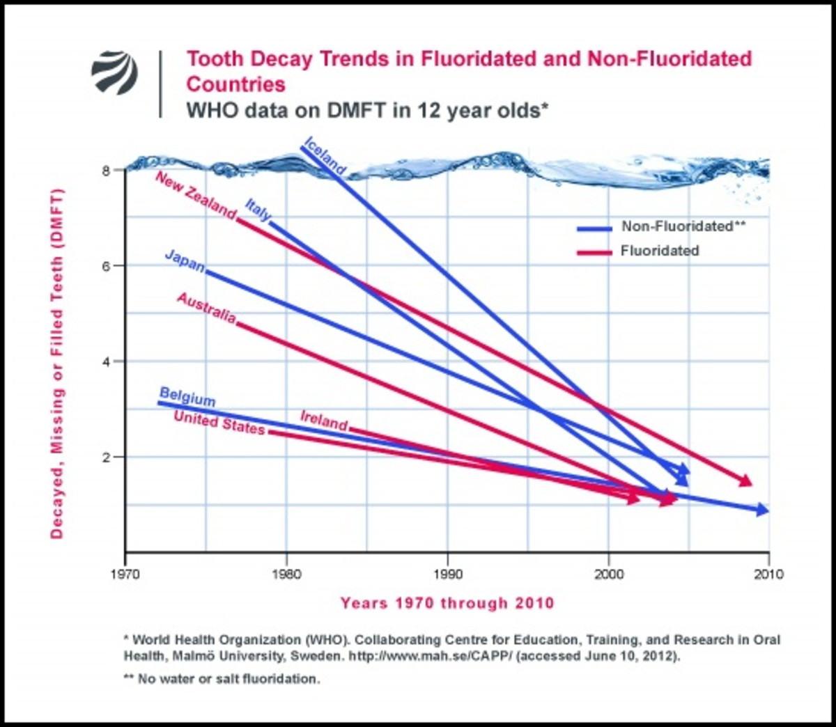 WHO data showing tooth decay trends in children, with and without water fluoridation.