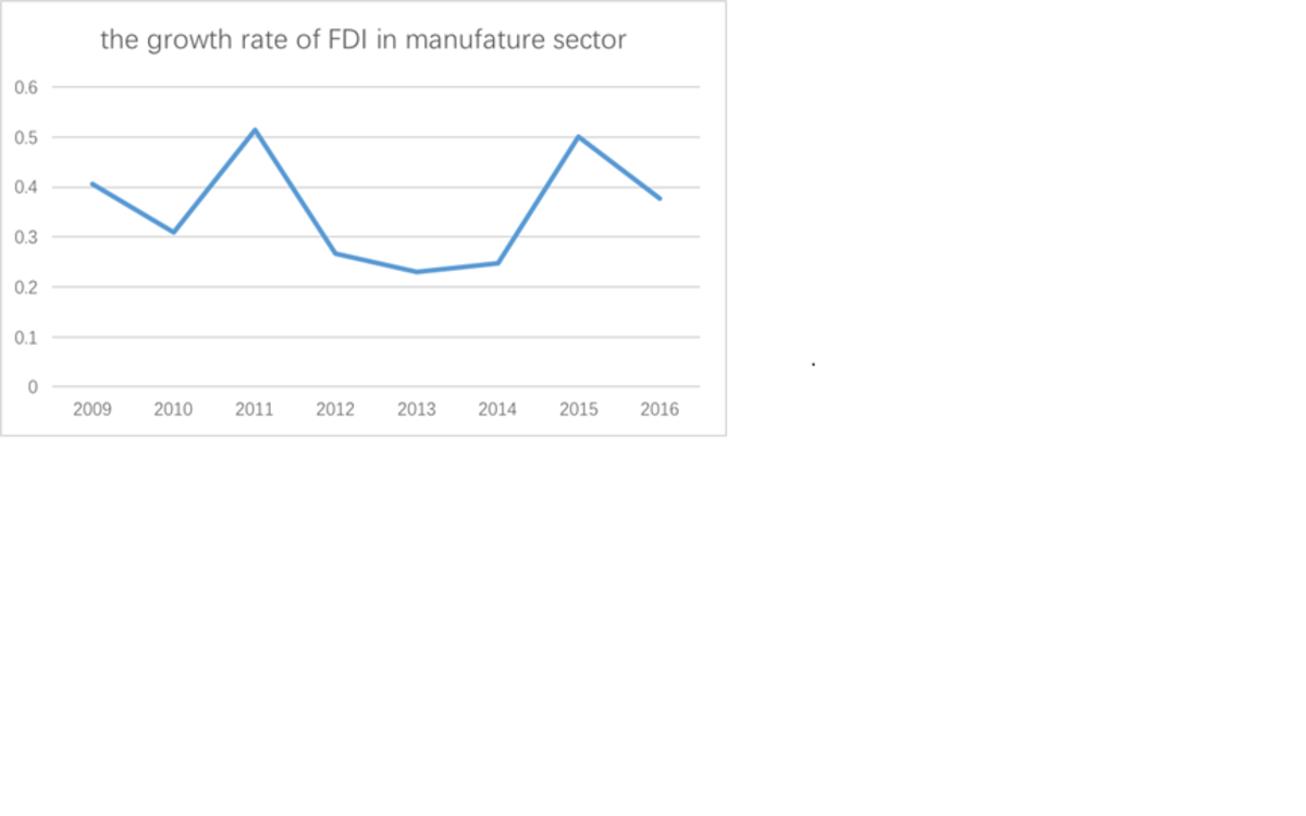 Fig 2: Growth rate of FDI to Chinese manufacturing sector between 209 and 2016