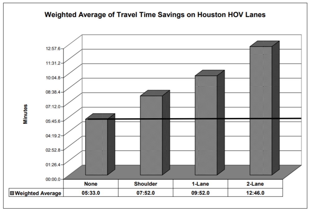Figure 3 Weighted Average of Incident Travel Time Savings on Houston HOV Lanes