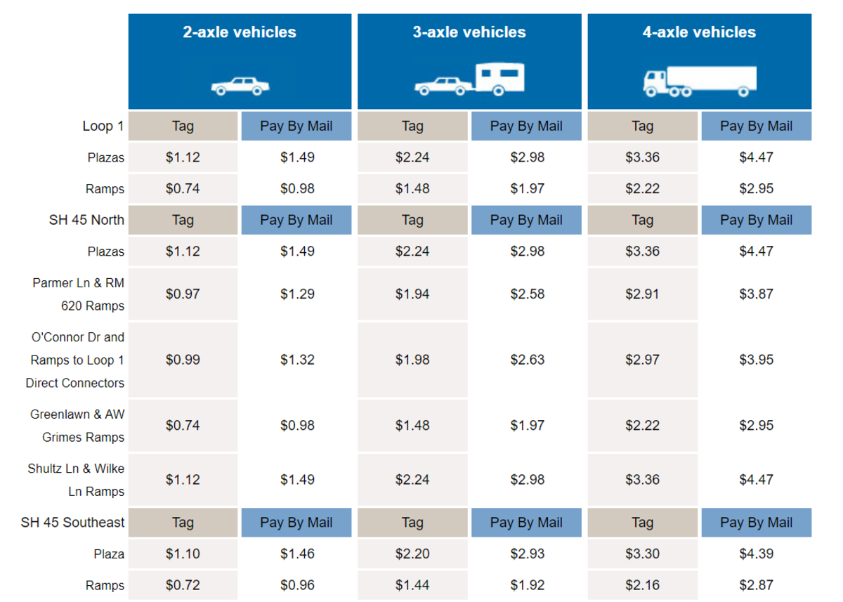 Figure 2 Loop 1, SH 45 North, and SH 45 Southeast Toll Road Costs