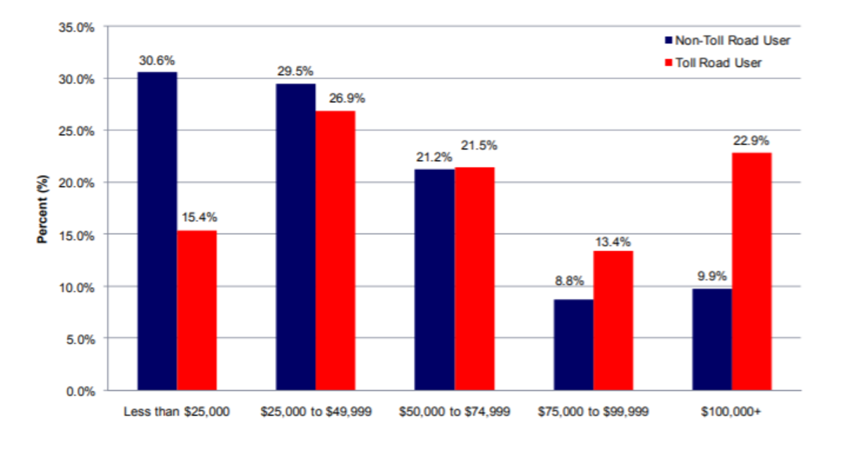 Figure 4 Income Profile of Toll Road Users and Non-Users