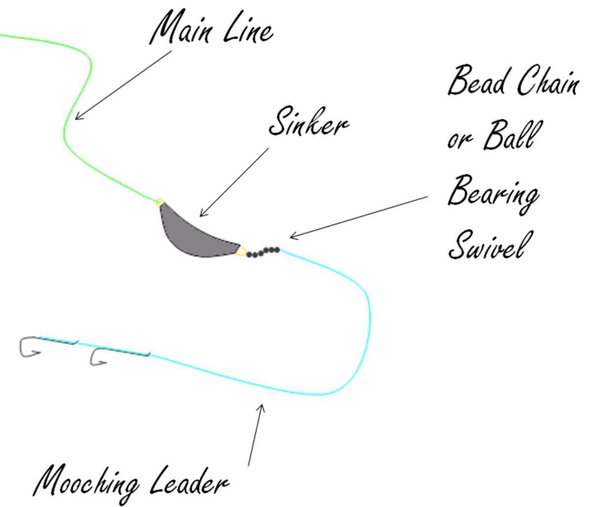 A salmon mooching rig. The crescent sinker shown can be substituted with a sinker slide and cannonball sinker.