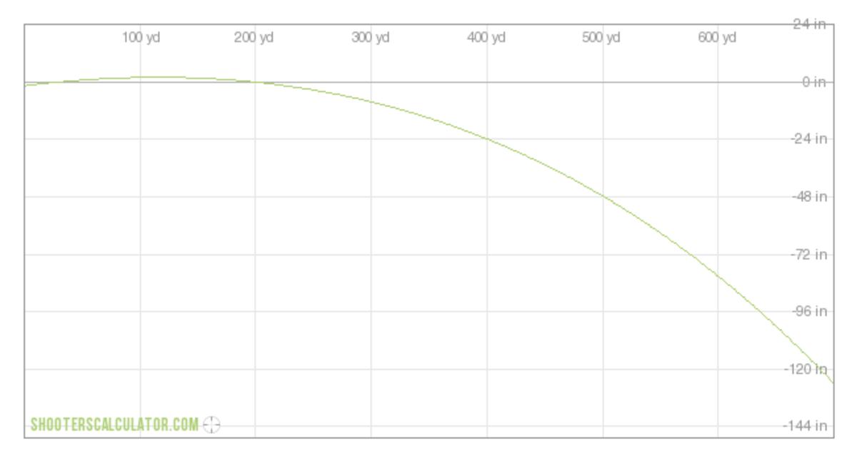 6.5 Creedmoor Trajectory (200 yd. zero)