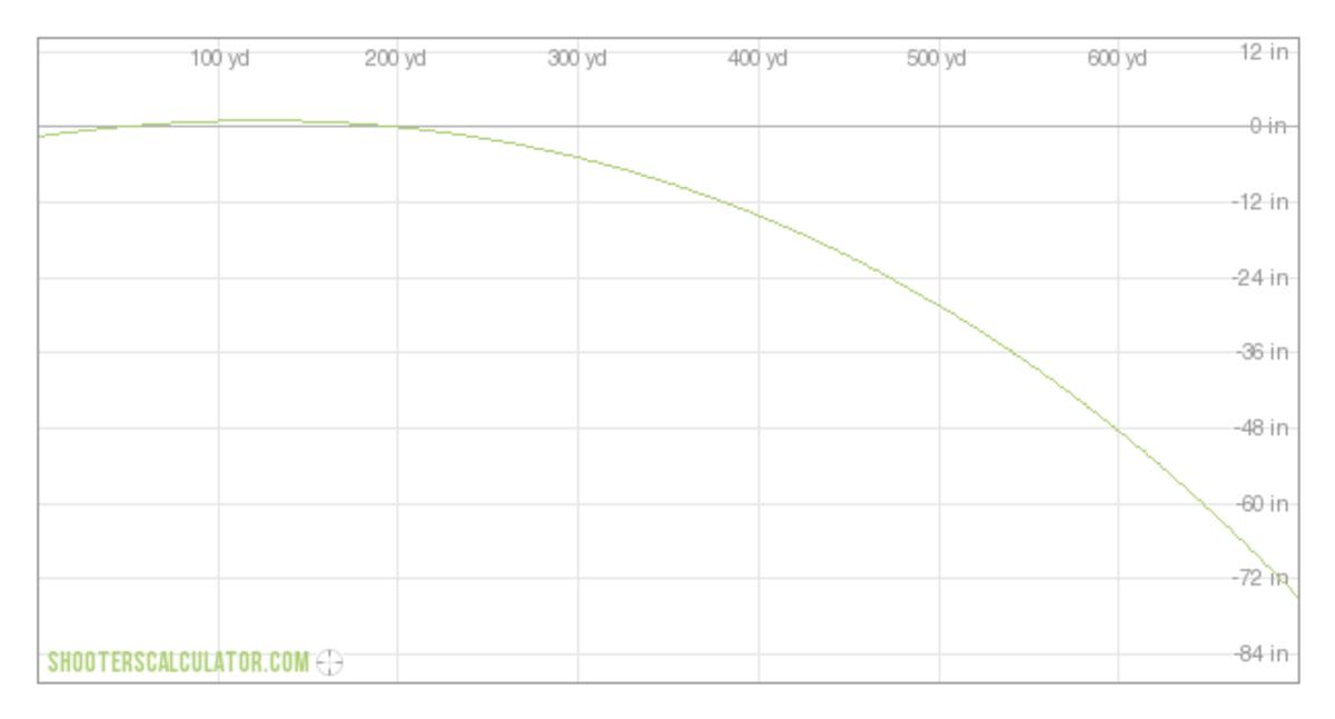 6.5-300 Weatherby Trajectory (200 yd. zero)