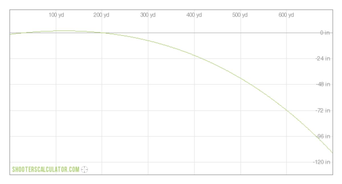 6.5-284 Norma Trajectory (200 yd. zero)