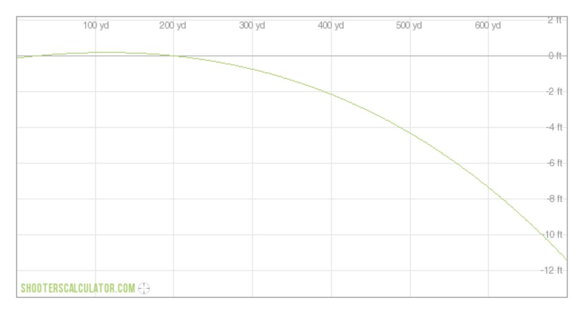 6.5x55 Swedish Trajectory (200 yd. zero)