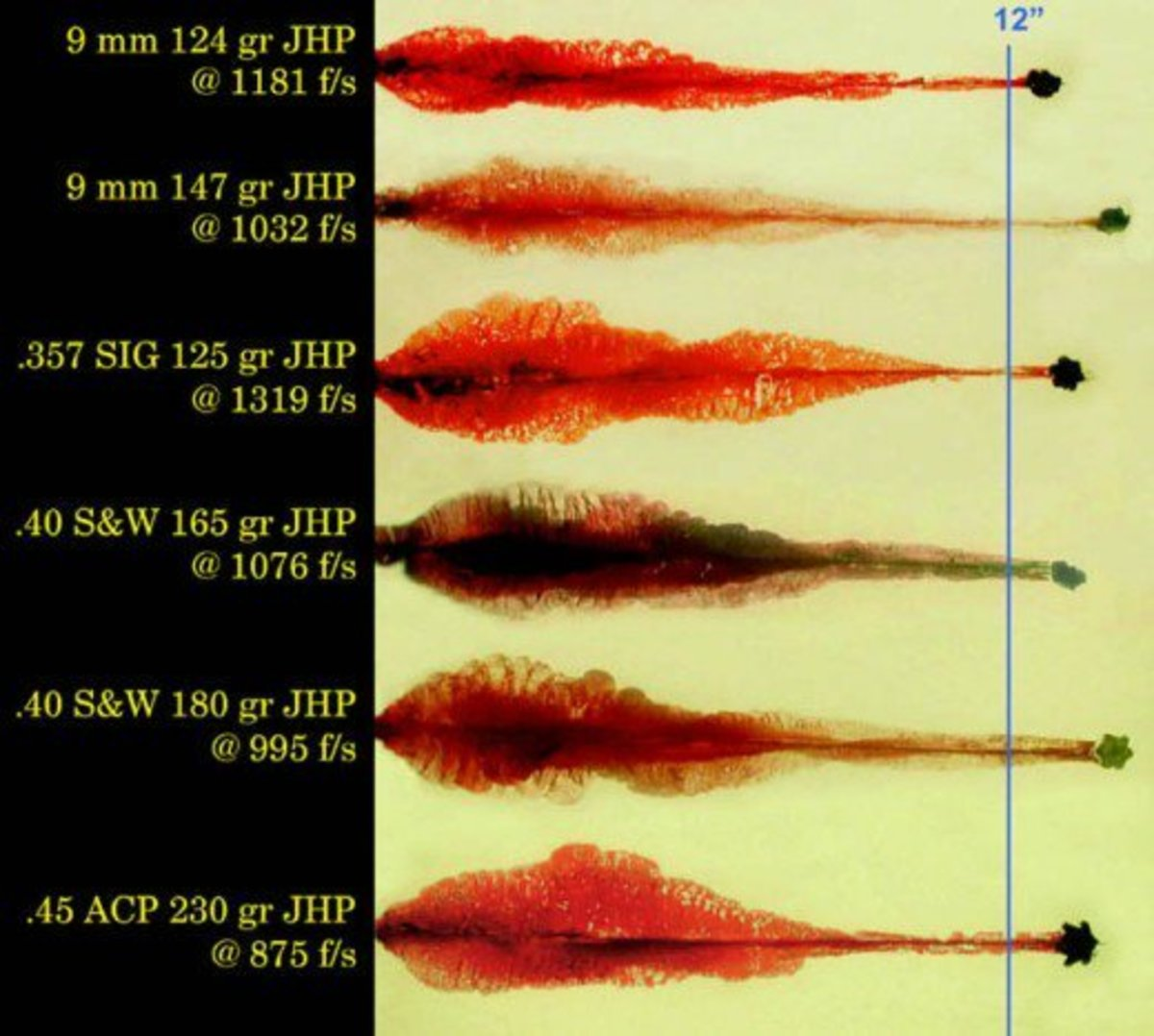 Ballistic Penetration Chart of Various Ammunition
