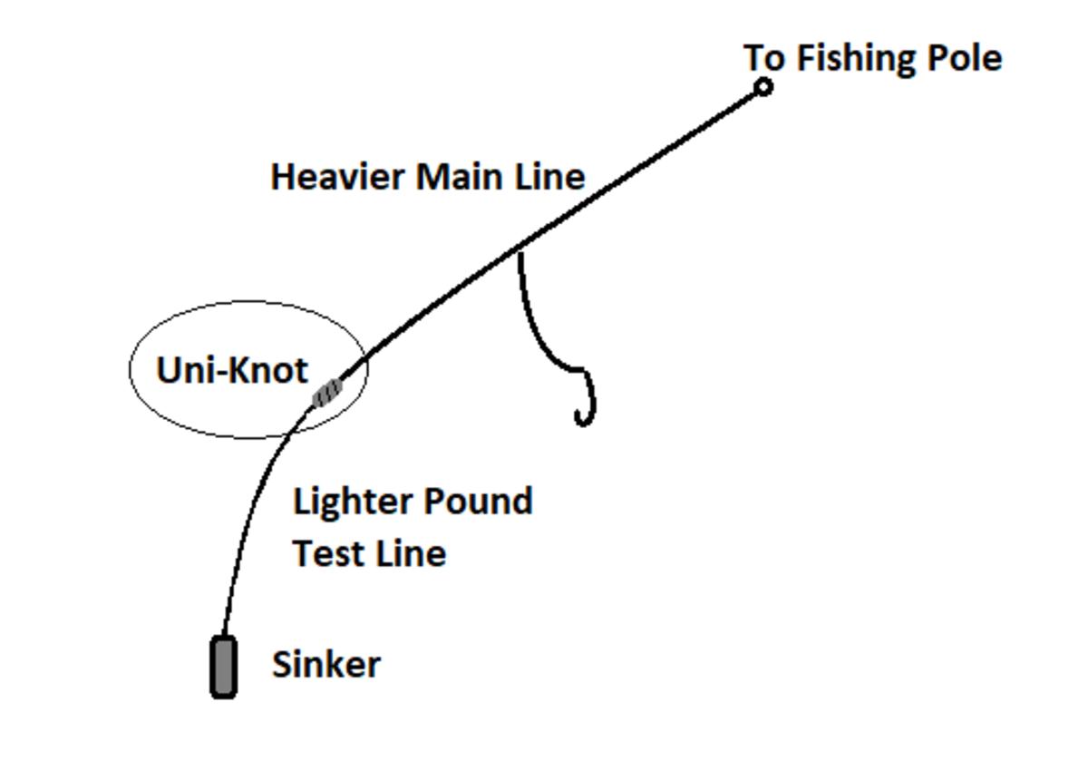 Breakaway Line