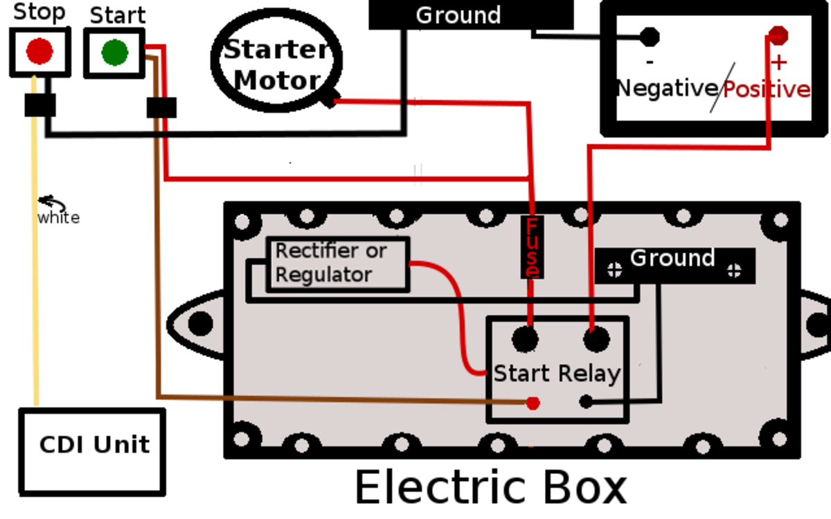 The wire route for the starter in the electrical box.