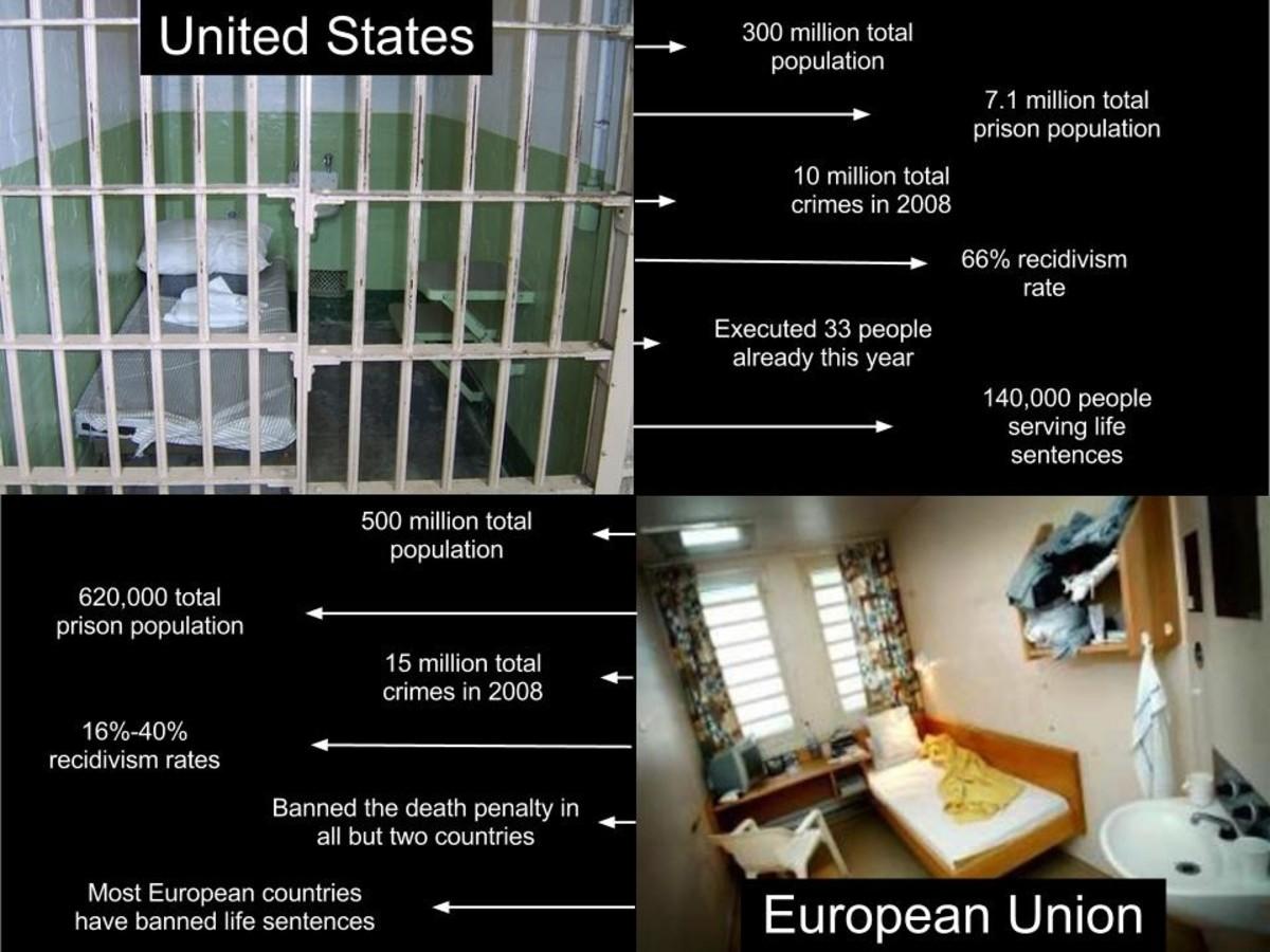 US Prison vs. the European Union