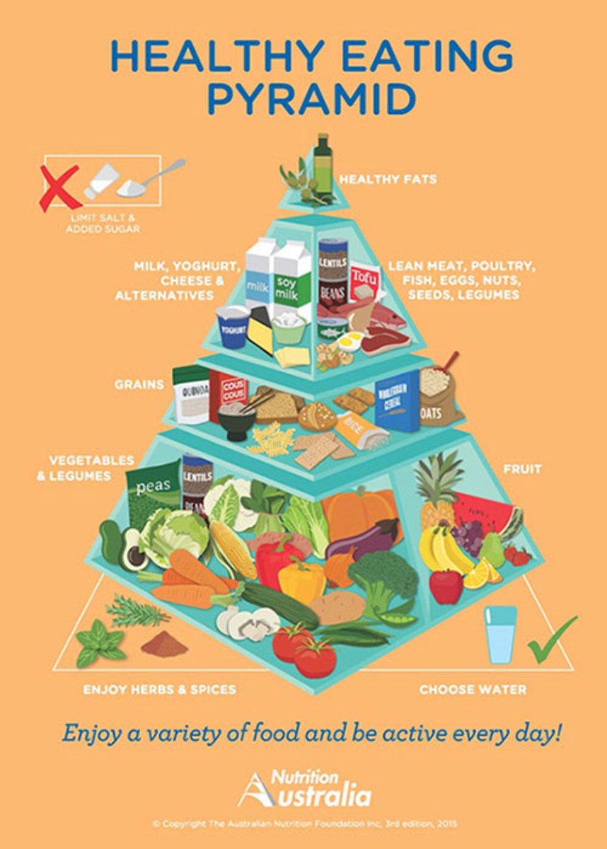 These are the latest Australian recommendations on healthy eating. Fruit, vegetables and legumes should be the staples of your daily diet along with herbs and spices. Add variety and colour to your meals.