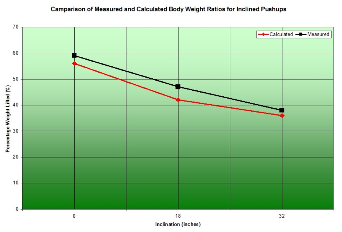 It's interesting to note that the relationship between inclination and body weight percentage is nearly linear.