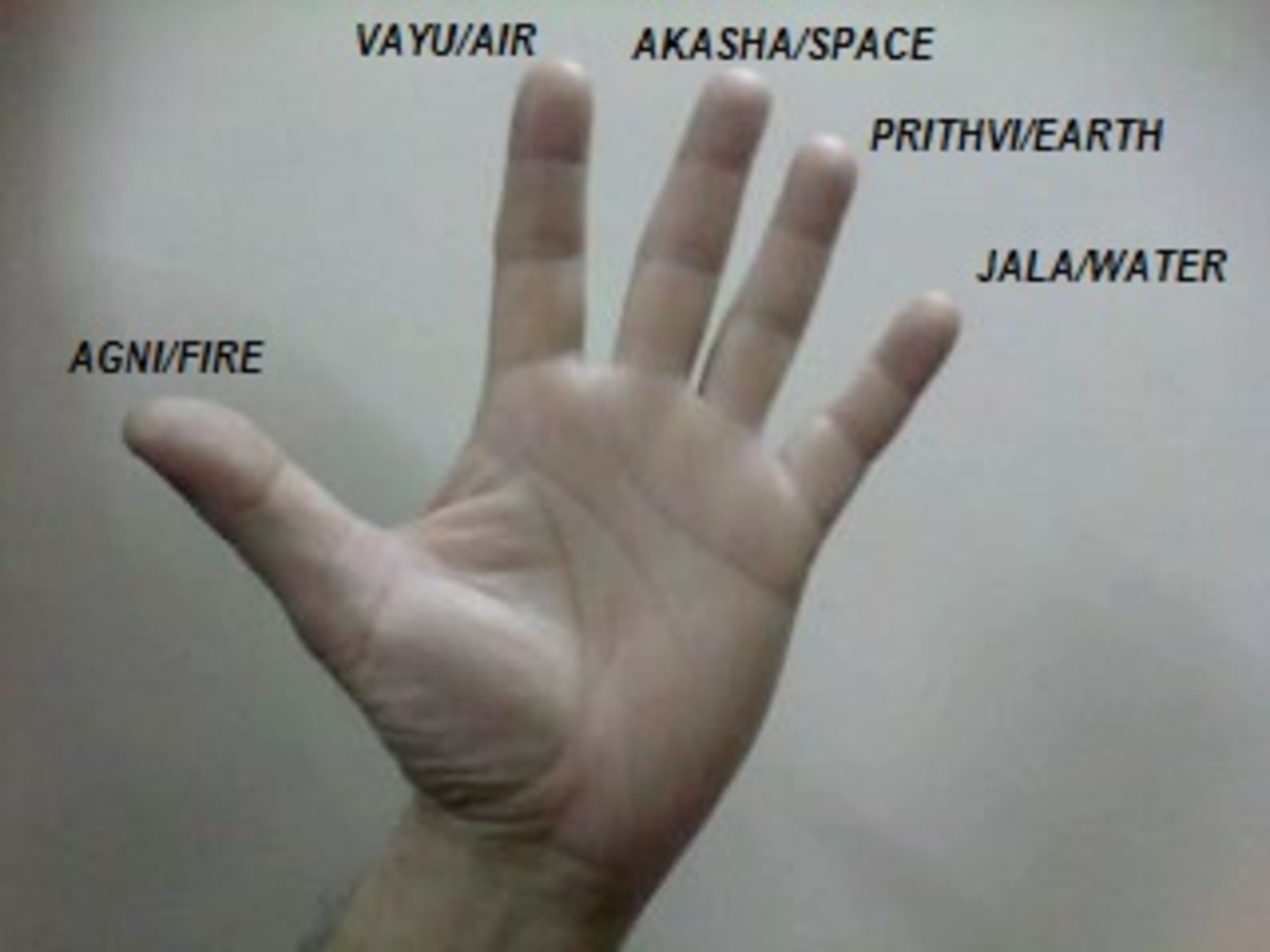 All About Yoga Hand Posture or Hast Mudras With Chart