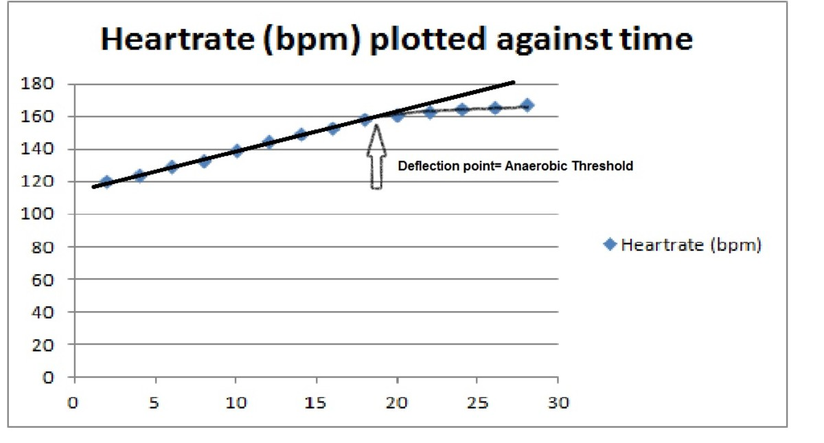 Looking for your anaerobic threshold heart rate- the deflection point on the graph