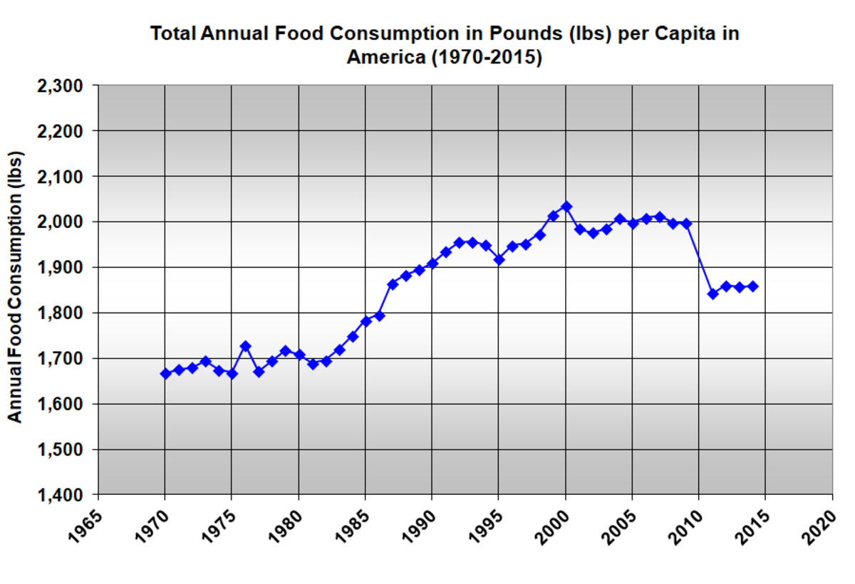 food-consumption-by-the-numbers