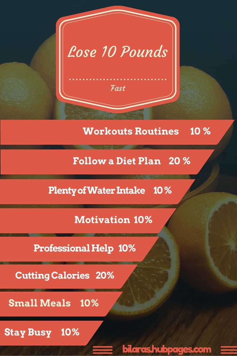 What is takes to lose 10 pounds.