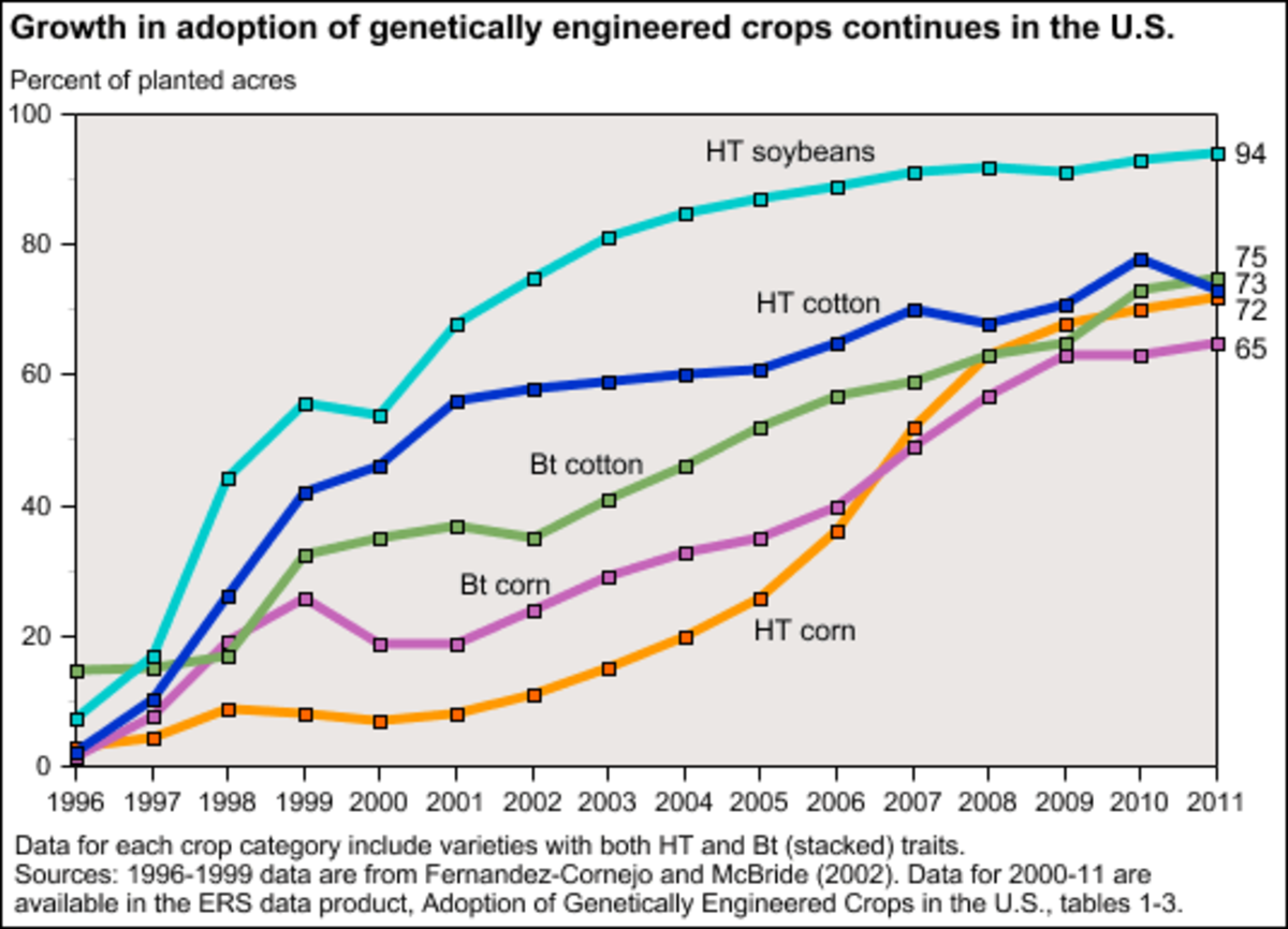 Bt=Pesticide resistant (Genetic modification) Ht=Herbicide resistant (Genetic modification)