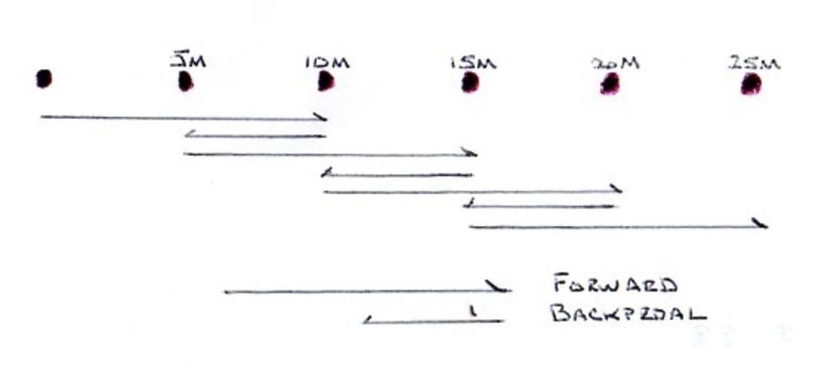 Forward-Backpedal Drill