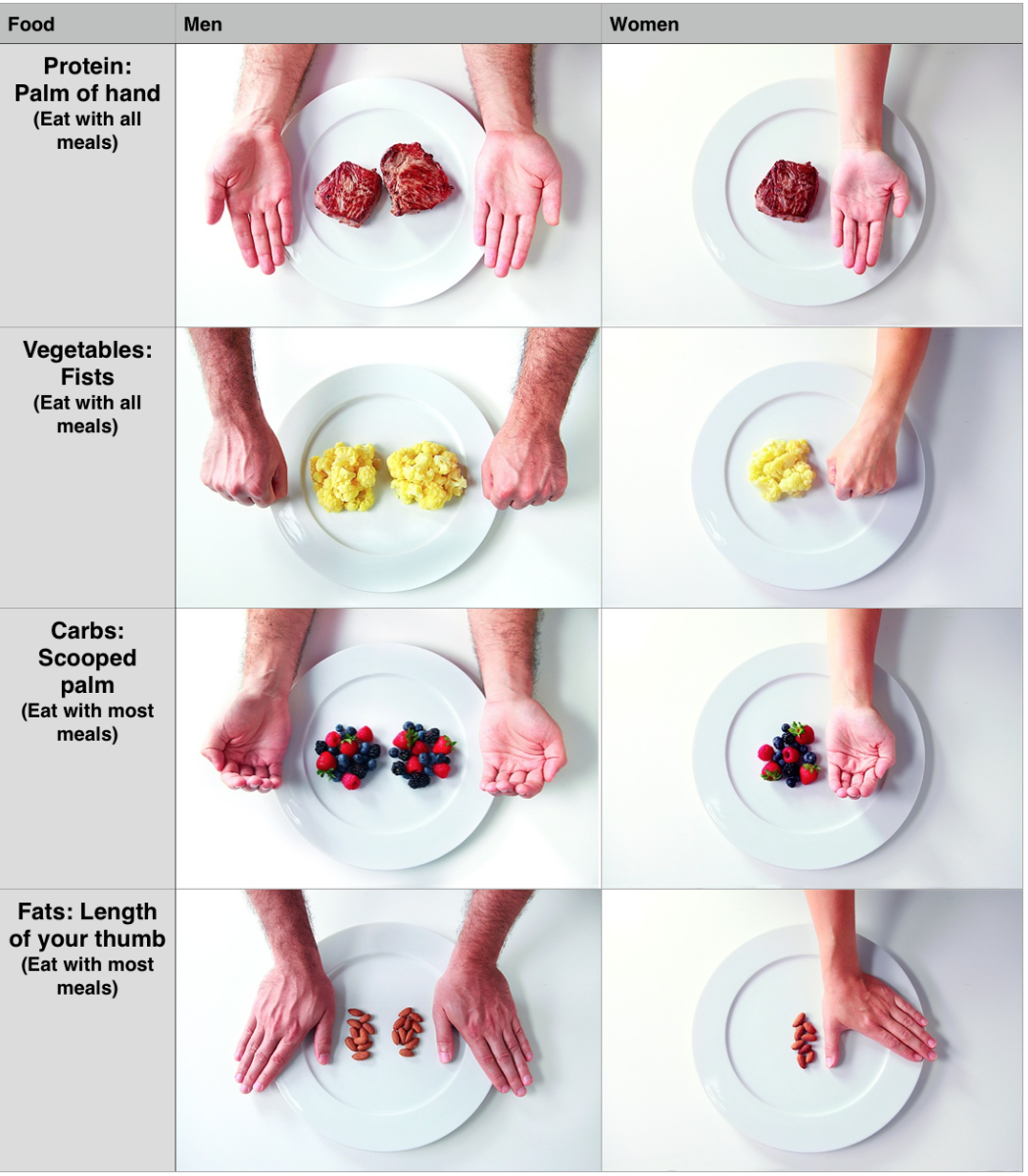 The Hand-Sized Portion Method