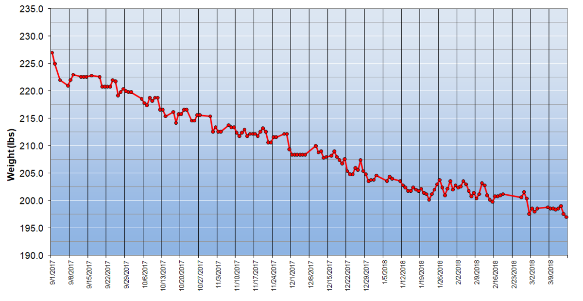 I lost 30lbs in 7 months on the ketogenic diet.
