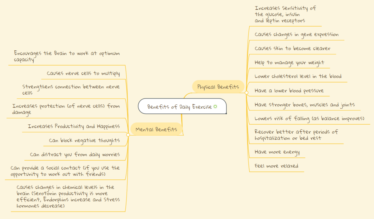 This was created using a site called Mind Meister. To see the Mind Map more clearly, you can zoom in, or click the source (sorry for the poor quality).