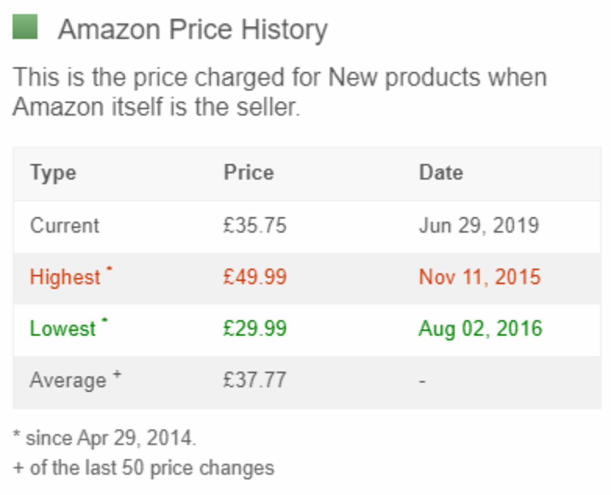 Price data for the Wahoo TICKR on Amazon.co.uk