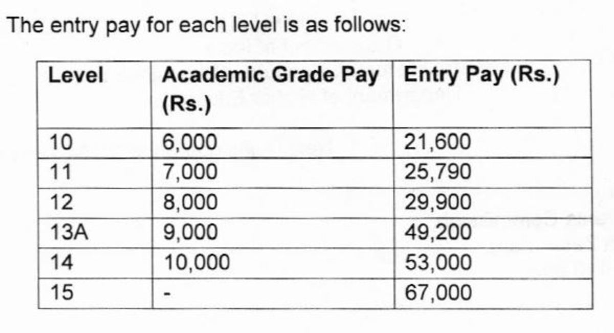 Commentary on the UGC Pay Revision of University and College Teachers in India