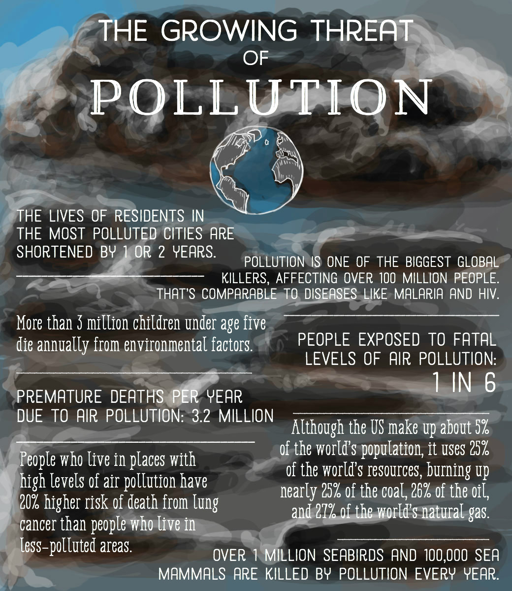 Thesis statement on pollution
