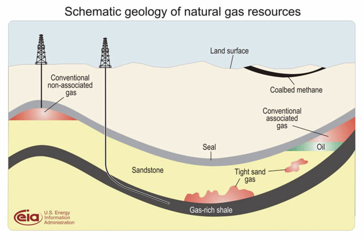 Gas drilling schematics.  (eia.doe.gov)