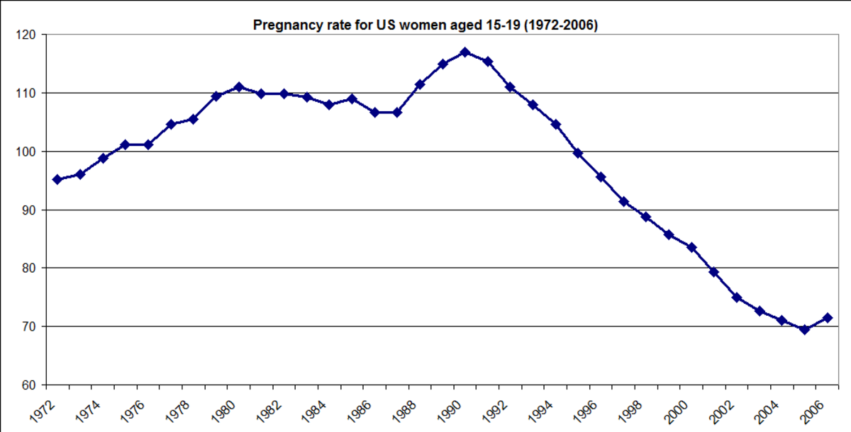 Teen pregnancy rates in the usa