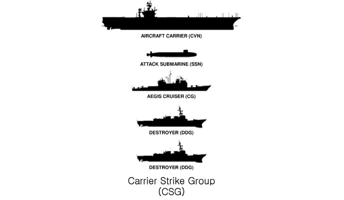 carrier battle group